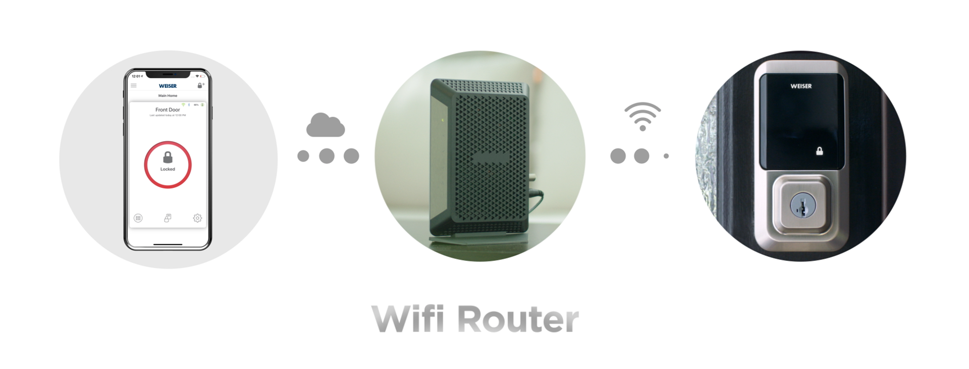 Phone Router Easy English